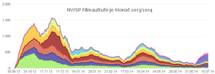 NWSP Filme 2013/2014 Diagramm