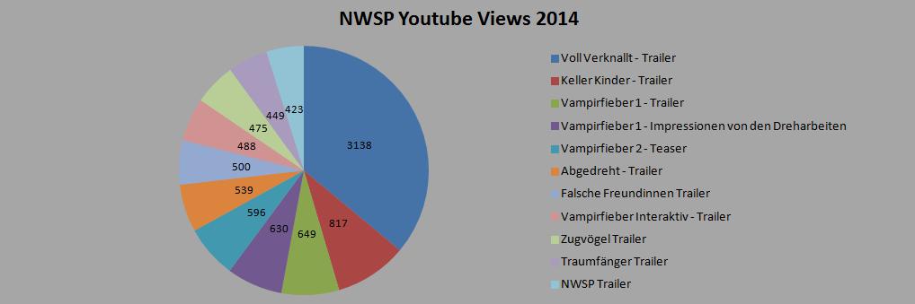 Youtube Statistik 2014