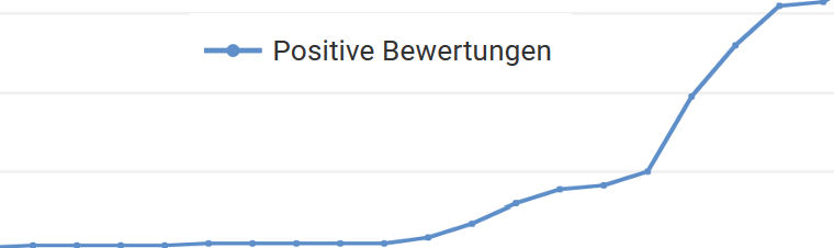 Youtube: Positive Bewertungen